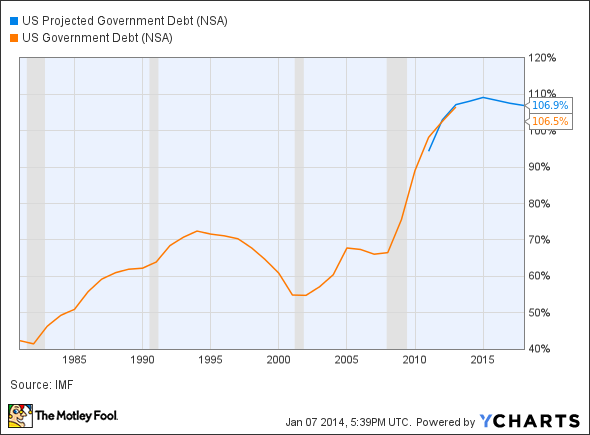 US Projected Government Debt Chart