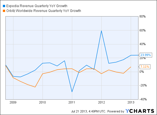 EXPE Revenue Quarterly YoY Growth Chart