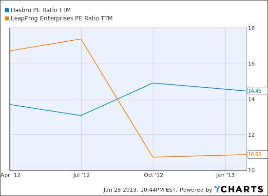 HAS PE Ratio TTM Chart