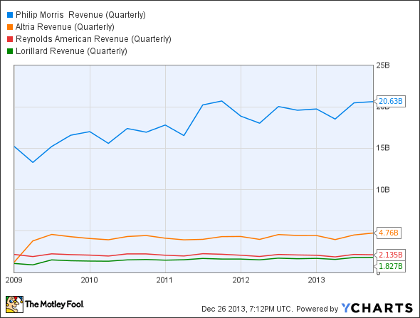 PM Revenue (Quarterly) Chart