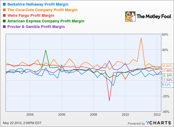 BRK.A Profit Margin Chart