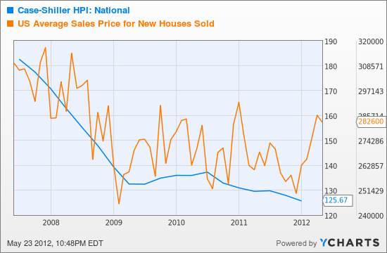 Case-Shiller HPI: National Chart