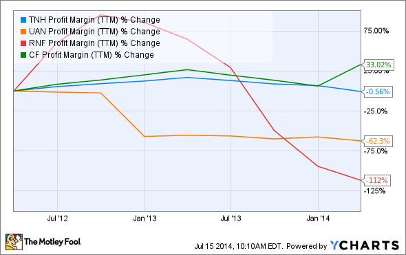 TNH Profit Margin (TTM) Chart