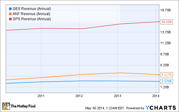 GES Revenue (Annual) Chart