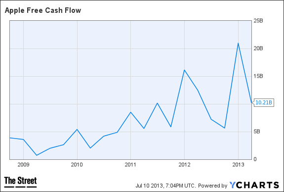 AAPL Free Cash Flow Chart