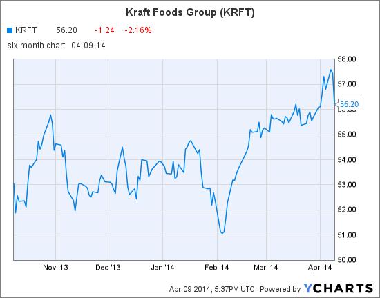 KRFT Chart