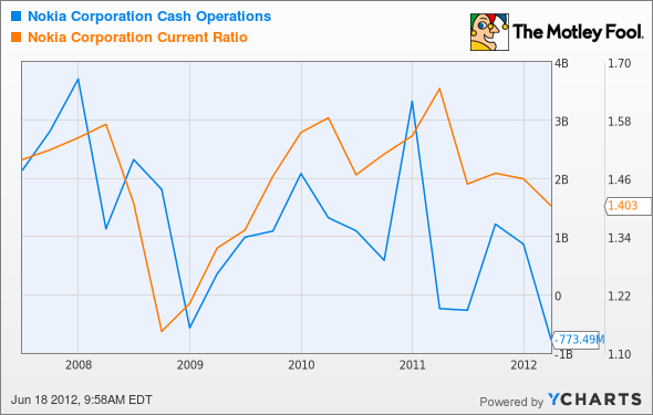 NOK Cash Operations Chart