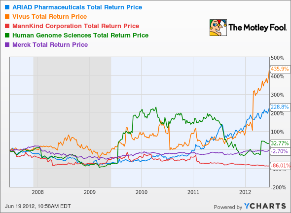 ARIA Total Return Price Chart