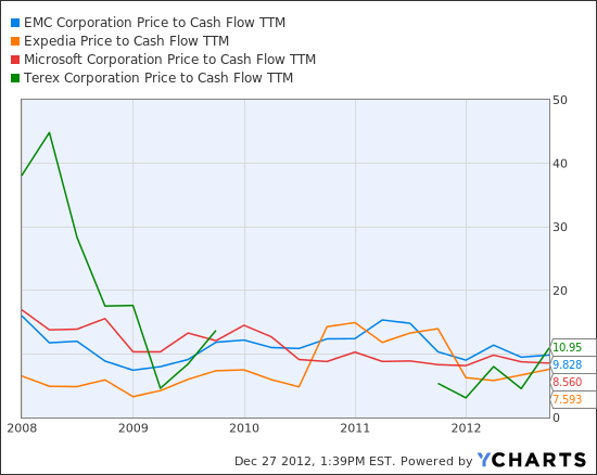 EMC Price to Cash Flow TTM Chart