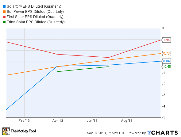 SCTY EPS Diluted (Quarterly) Chart