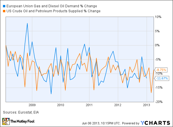 European Union Gas and Diesel Oil Demand Chart