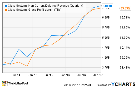 CSCO Non-Current Deferred Revenue (Quarterly) Chart
