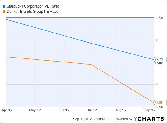 SBUX PE Ratio Chart