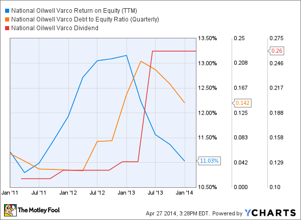 NOV Return on Equity (TTM) Chart