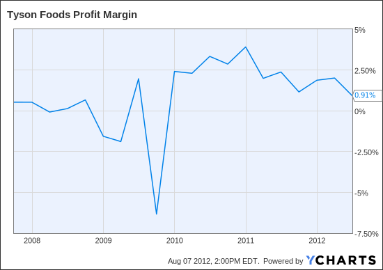 TSN Profit Margin Chart
