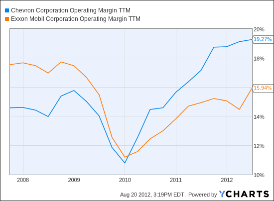 CVX Operating Margin TTM Chart