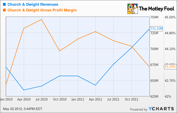 CHD Revenues Chart
