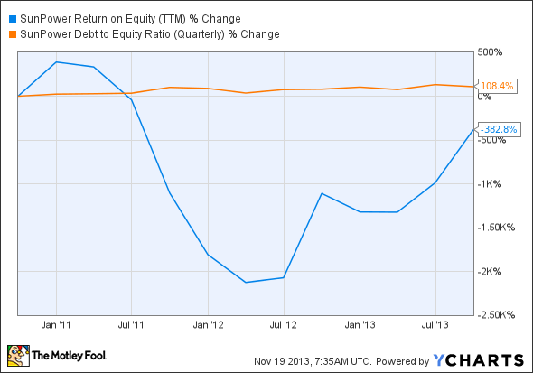 SPWR Return on Equity (TTM) Chart