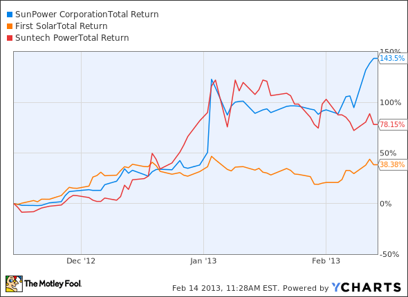 3 Reasons Sunpower Corporation Spwr Is Leading The