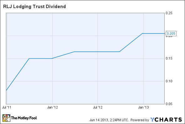 RLJ Dividend Chart