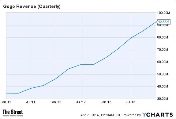 GOGO Revenue (Quarterly) Chart