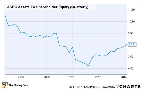 ASBC Assets To Shareholder Equity (Quarterly) Chart