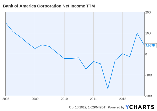 BAC Net Income TTM Chart