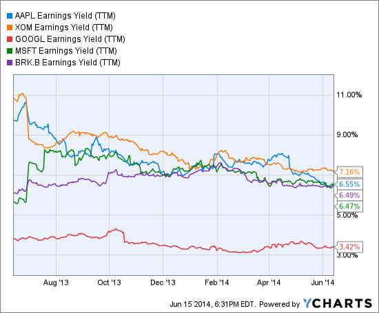 AAPL Earnings Yield (TTM) Chart