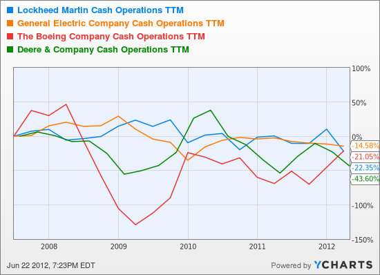 LMT Cash Operations TTM Chart