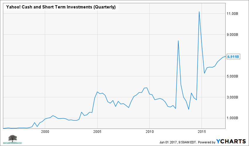 YHOO Cash and Short Term Investments (Quarterly) Chart