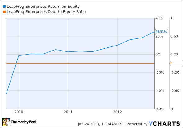 LF Return on Equity Chart