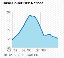 Case-Shiller HPI: National Chart