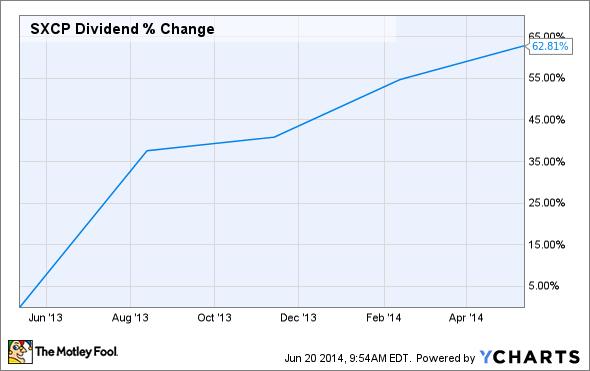 SXCP Dividend Chart