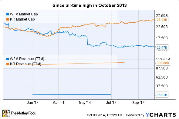 WFM Market Cap Chart