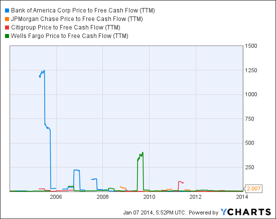 BAC Price to Free Cash Flow (TTM) Chart
