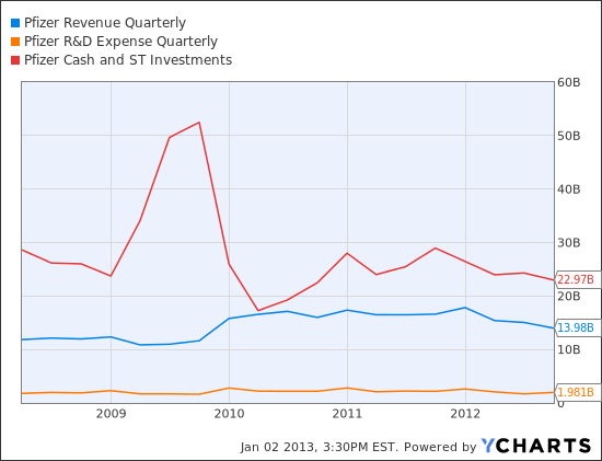 PFE Revenue Quarterly Chart