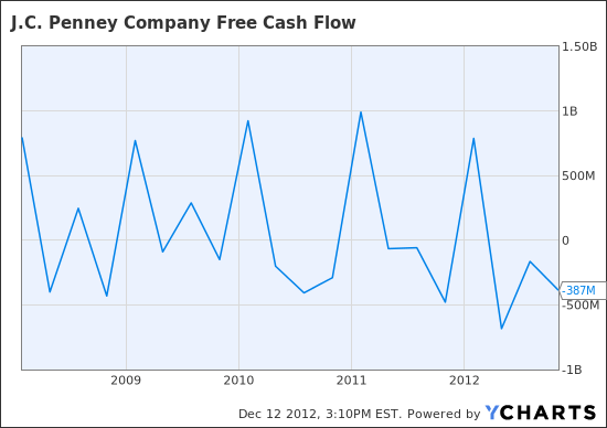 JCP Free Cash Flow Chart