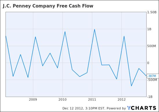 JCP Free Cash Flow Chart