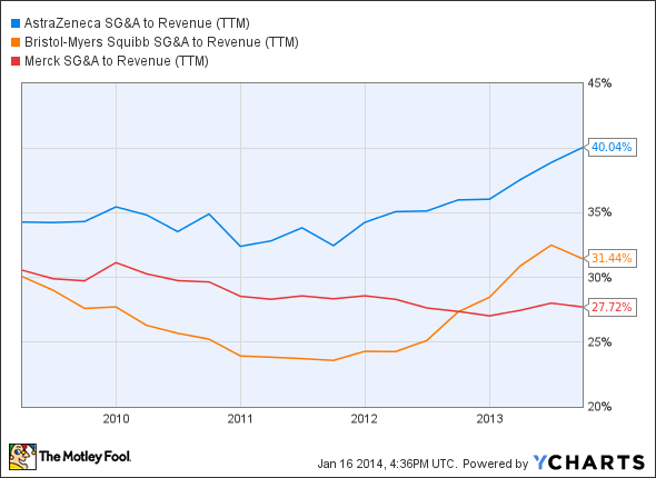AZN SG&A to Revenue (TTM) Chart