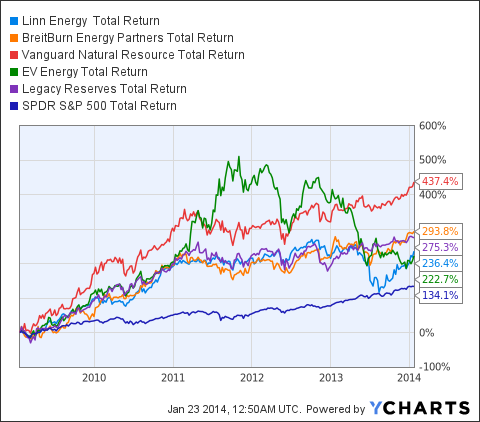 LINE Total Return Price Chart