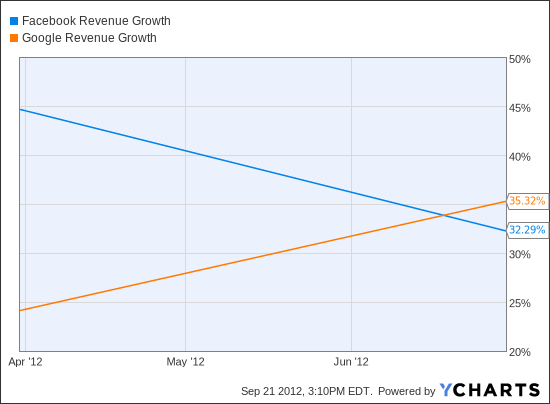 FB Revenue Growth Chart