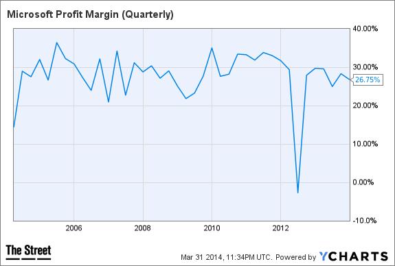 MSFT Profit Margin (Quarterly) Chart