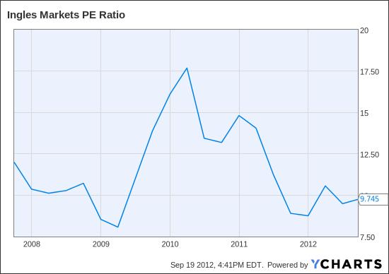 IMKTA PE Ratio Chart