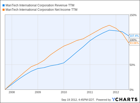MANT Revenue TTM Chart