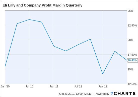 LLY Profit Margin Quarterly Chart