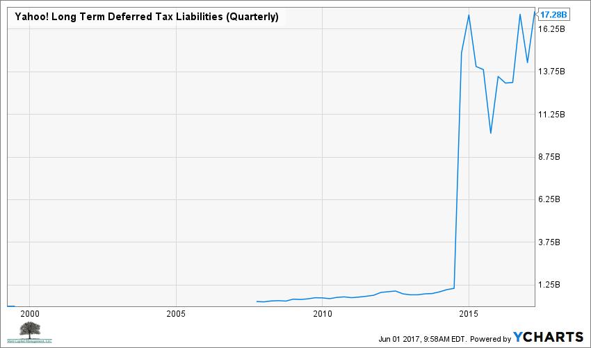 YHOO Long Term Deferred Tax Liabilities (Quarterly) Chart