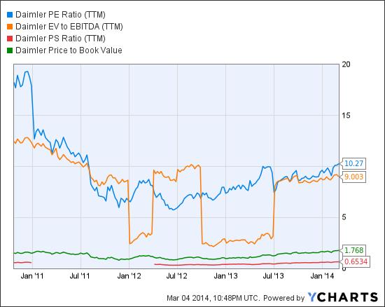 DDAIY PE Ratio (TTM) Chart