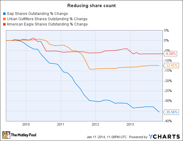 GPS Shares Outstanding Chart