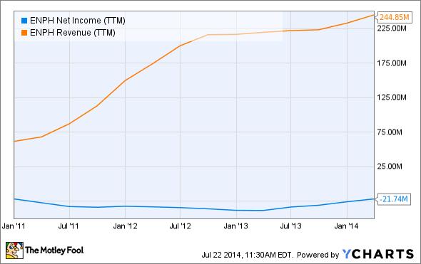 ENPH Net Income (TTM) Chart