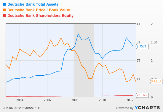 DB Total Assets Chart